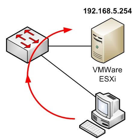 Esquema acceso VMWare