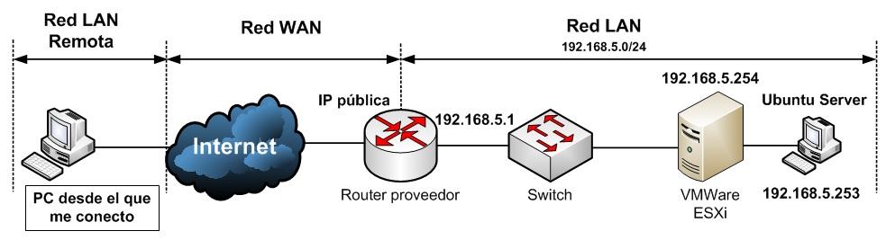 Escenario inicial para acceso a ftp desde fuera de nuestra red