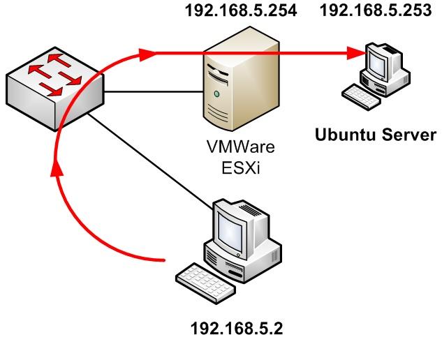Esquema conexión SSH
