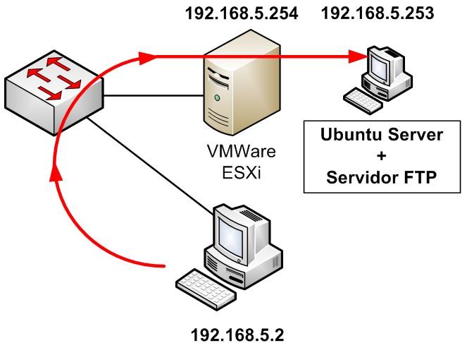 Esquema inicial de acceso a FTP