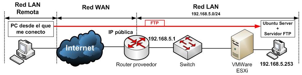 Esquema para acceso a FTP desde fuera de nuestra red