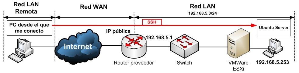Esquema para acceso por SSH desde fuera de nuestra red