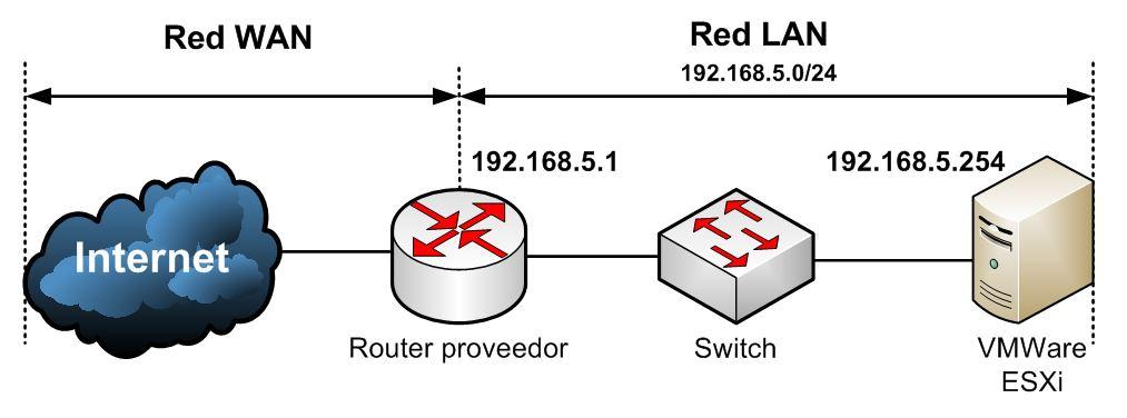 Esquema red escenario instalación VMWare