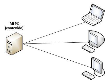 Conexion pcs basico