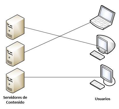 conexion avanzada