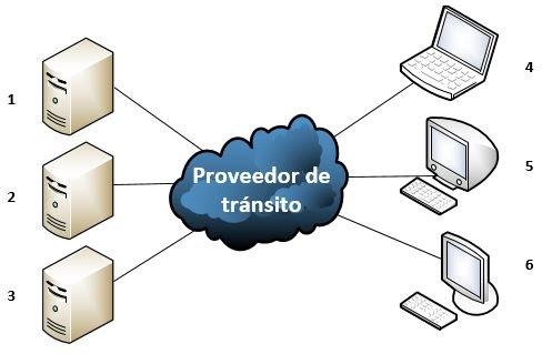 conexion proveedor
