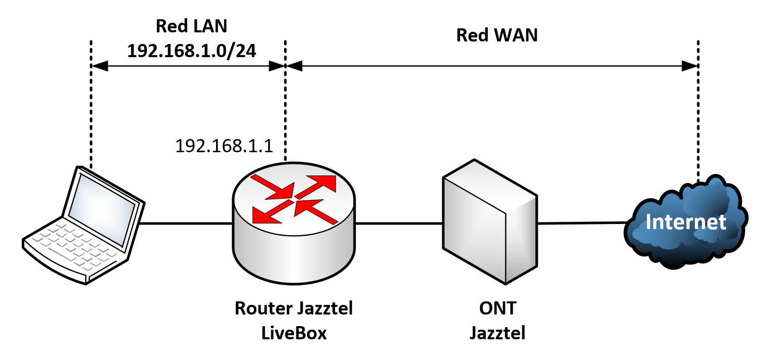 Esquema red internet Jazztel/Orange