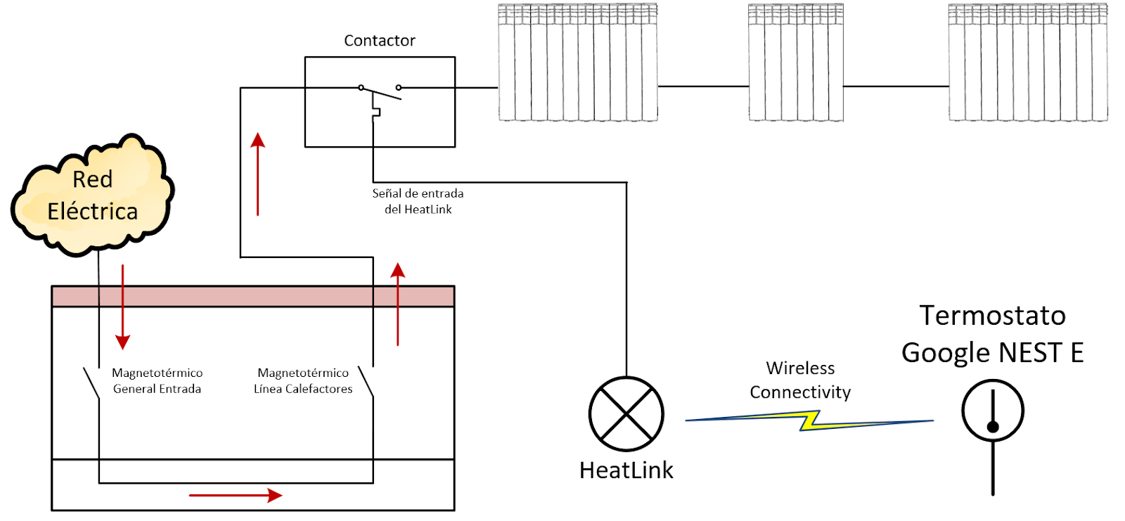 Esquema completo Sistema calefacción